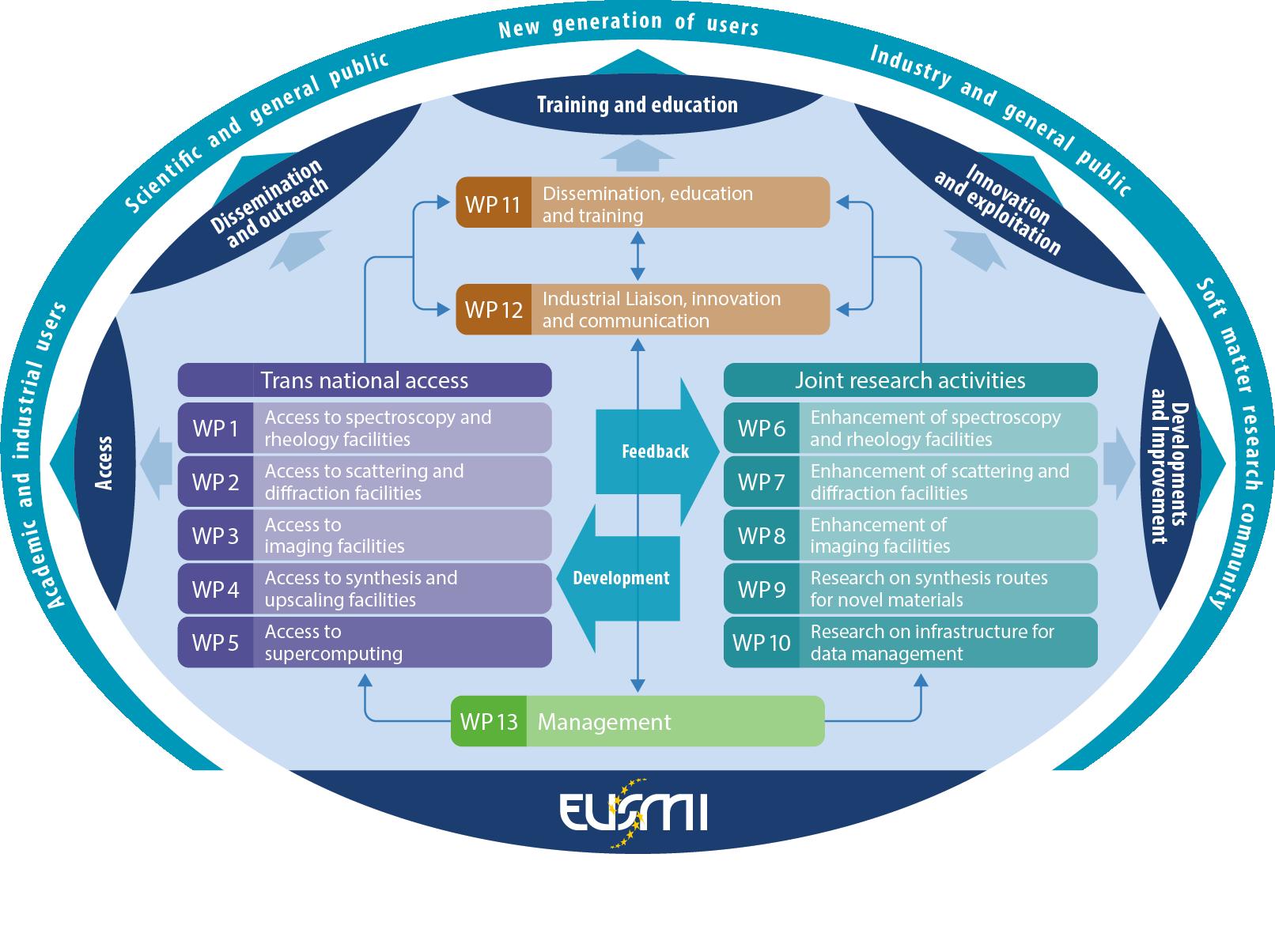 EUSMI chart